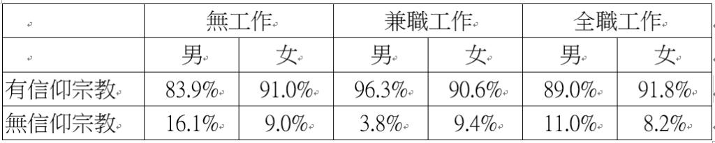 表二、各種就業情況下,台灣社會不同性別的宗教參與比例(2014年)。 圖/作者自...