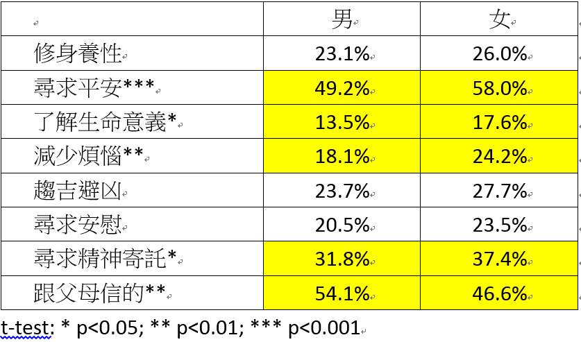 表四、台灣社會不同性別者仰宗教的理由(2009年)。 圖/作者自製