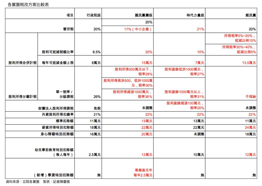 朝野各黨團稅改方案比較表。表/記者陳慶徽製。