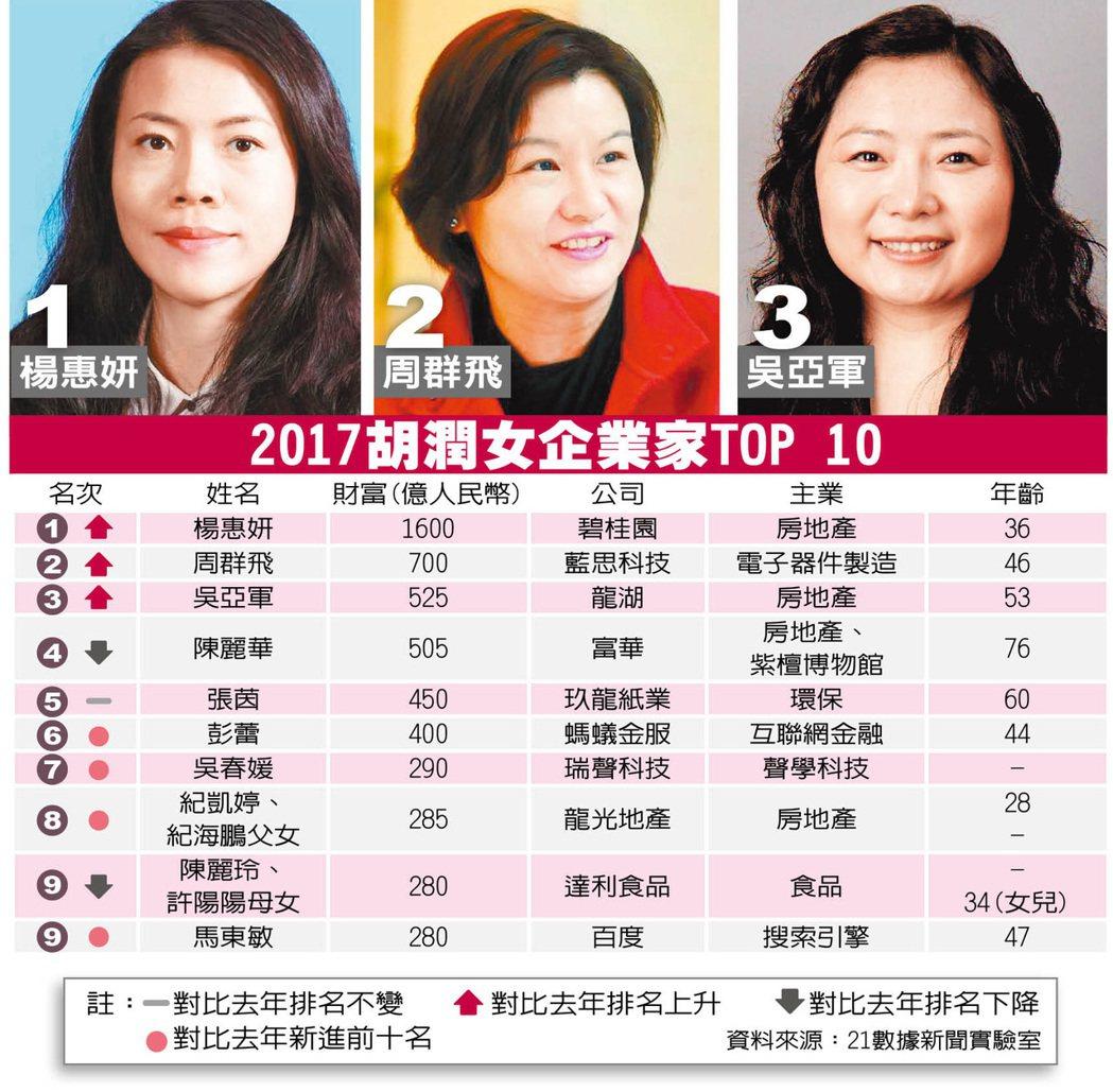 楊惠妍身家人民幣1600億 重返中國女首富