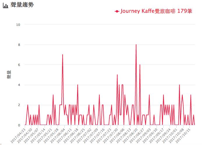 覺旅咖啡聲量趨勢圖。圖/網路溫度計提供