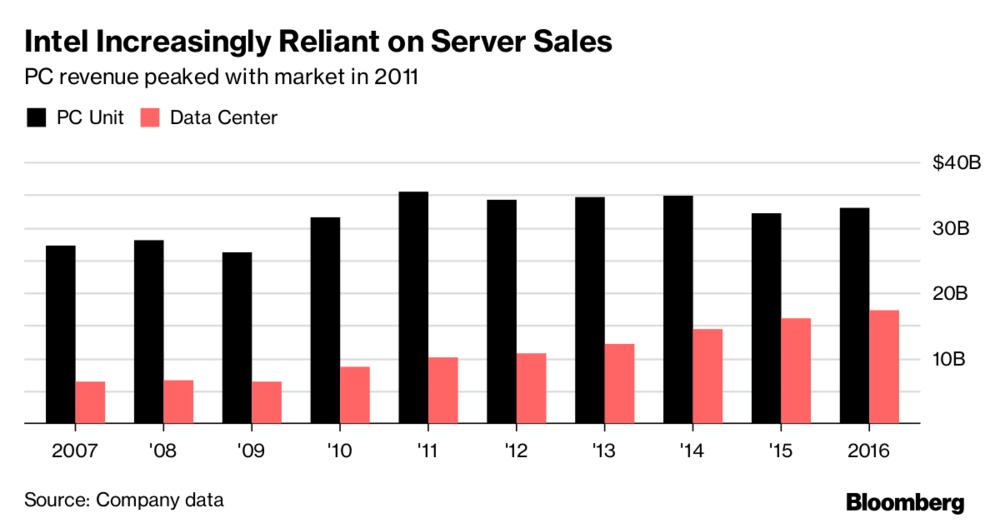 英特爾漸漸依賴伺服器晶片事業