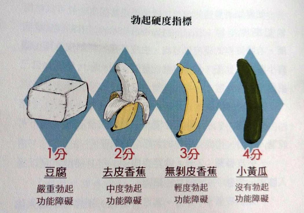 男性勃起硬度指標,以豆腐(由左到右)、剝皮香蕉、無剝皮香蕉,小黃瓜等四分。圖/醫...