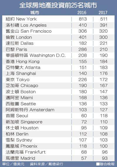 全球房地產投資前25名城市資料來源/戴德梁行