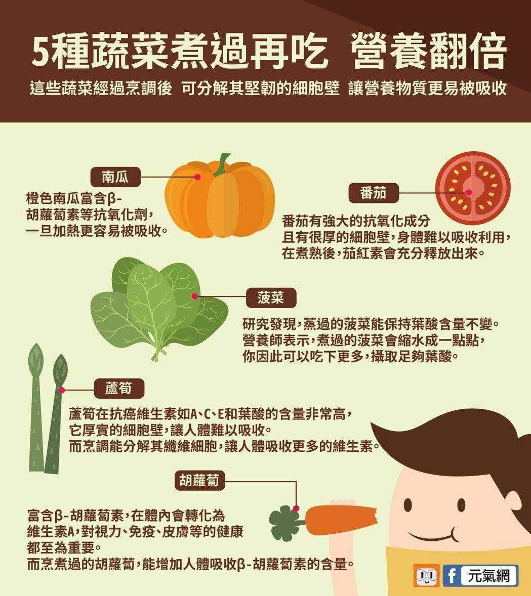 胡蘿蔔、南瓜、番茄、菠菜、蘆筍煮過再吃 營養翻倍。製圖/黃琬淑