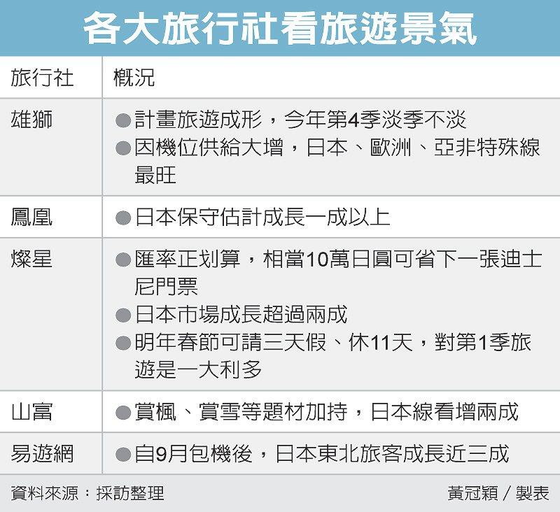 各大旅行社看旅遊景氣 圖/經濟日報提供