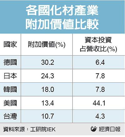 各國化材產業附加價值比較 圖/經濟日報提供