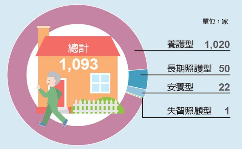 長照及安養機構 合計1,093家 圖/經濟日報提供