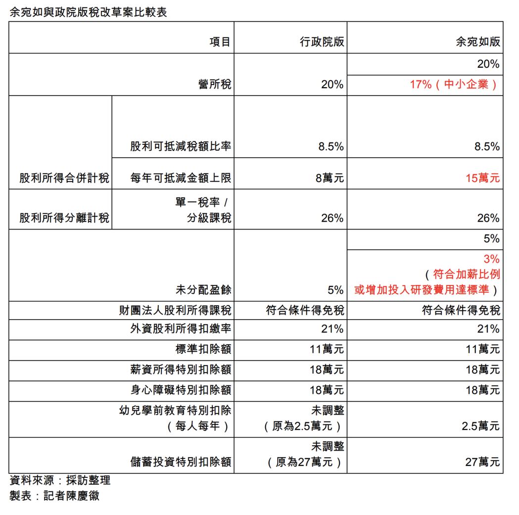 余宛如版稅改案與政院版稅改比較表。製表/記者陳慶徽