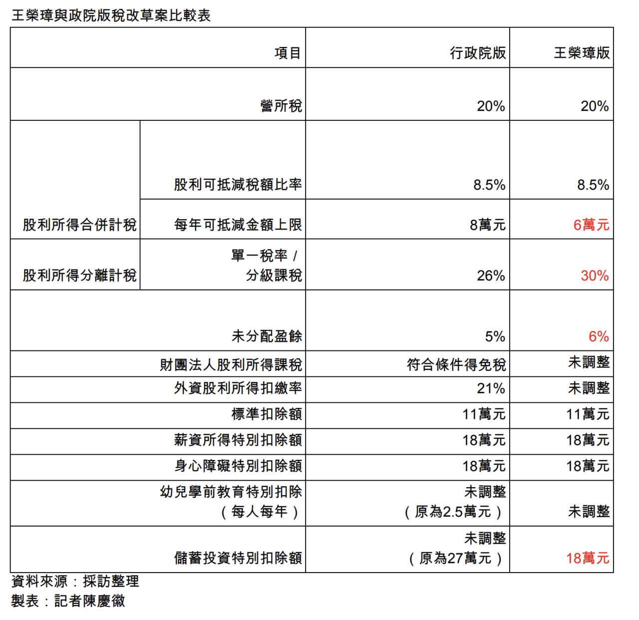 王榮璋版稅改與政院版本比較表。圖表/記者陳慶徽製。