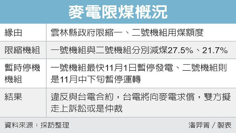 麥電限煤概況 圖/經濟日報提供