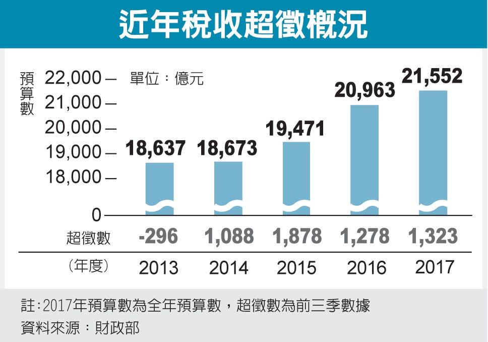 近年稅收超徵概況 圖/經濟日報提供