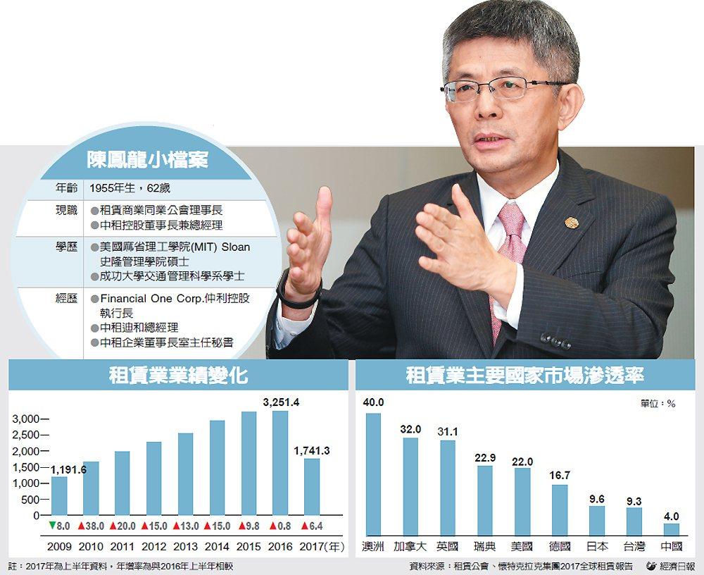 陳鳳龍小檔案、租賃業業績變化、租賃業主要國家市場滲透率 圖/經濟日報提供