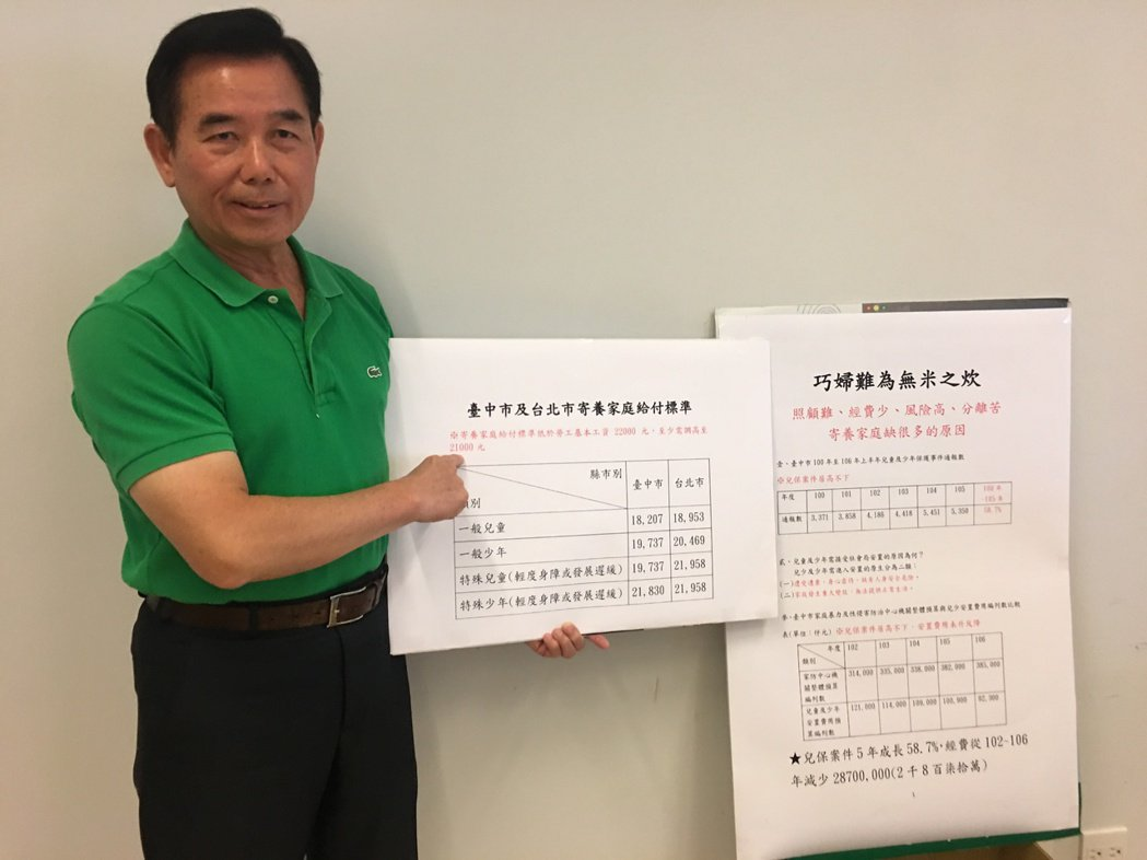 市議員吳敏濟批府寄養家庭經費不增反減。記者陳秋雲/攝影