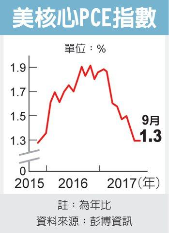 美核心PCE指數 圖/經濟日報提供