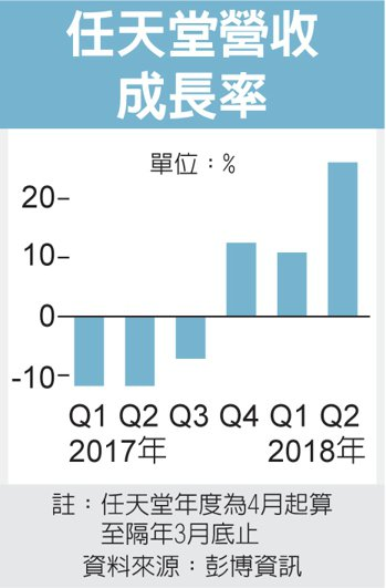 任天堂營收成長率 圖/經濟日報提供