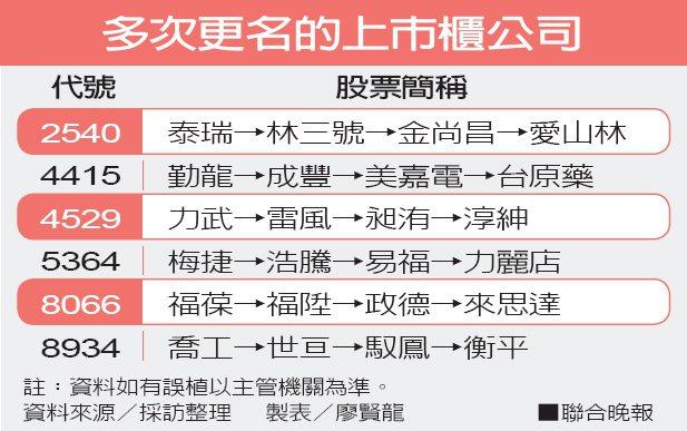 多次更名的上市櫃公司資料來源/採訪整理 製表/廖賢龍