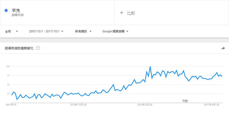本圖資訊來源:Google Trends,全球2007/10/1 - 2017/...