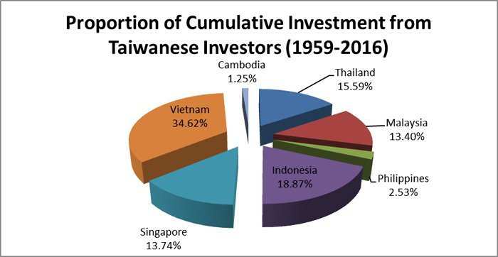 Figure 1: Proportion of Cumulative Inves...
