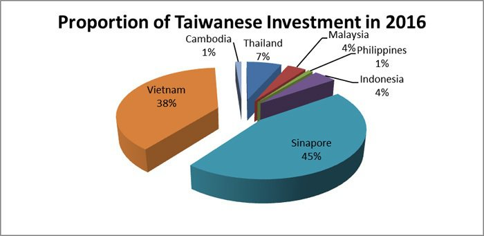 Figure 2: Proportion of Investment from ...