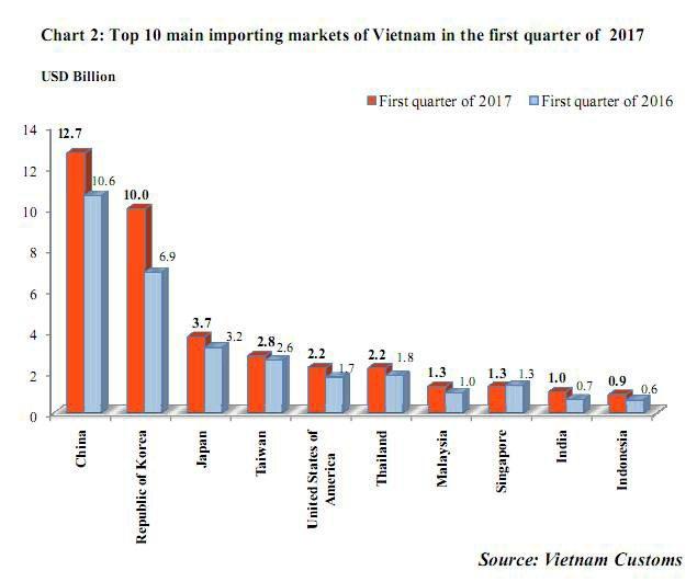 Figure 3: Top 10 import markets of Vietn...