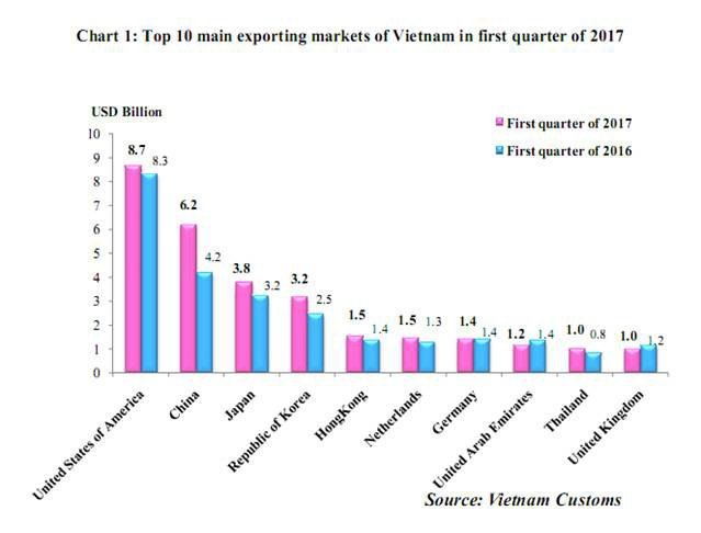Figure 4: Top 10 export markets of Vietn...