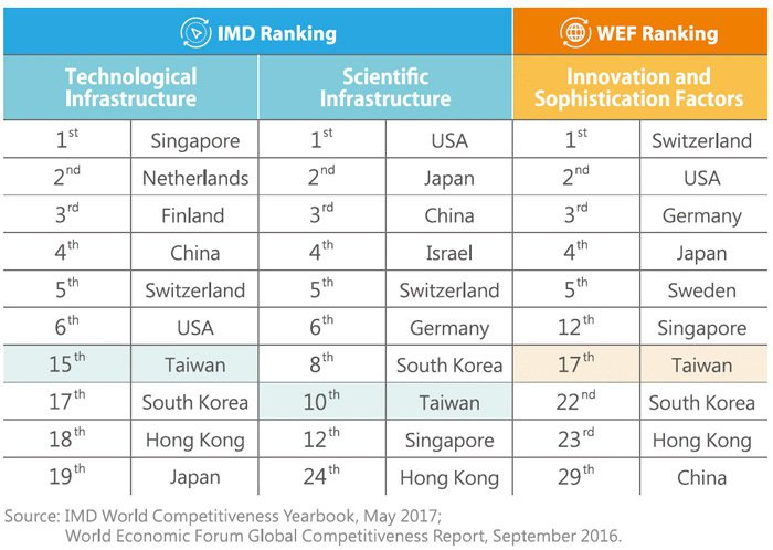 Table 1: IMD World Competiveness Yearboo...