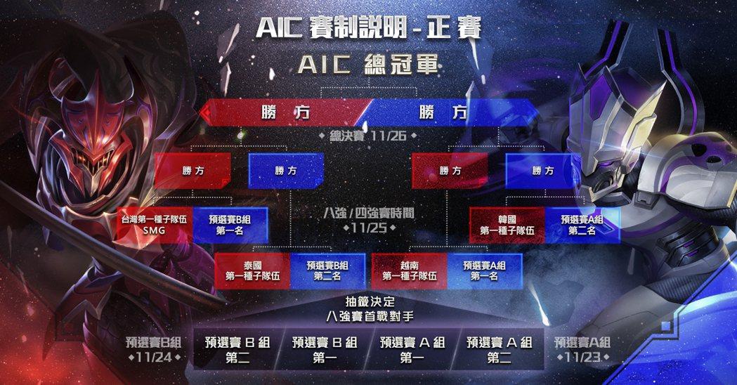 AIC 賽制說明:八強賽至冠軍賽。