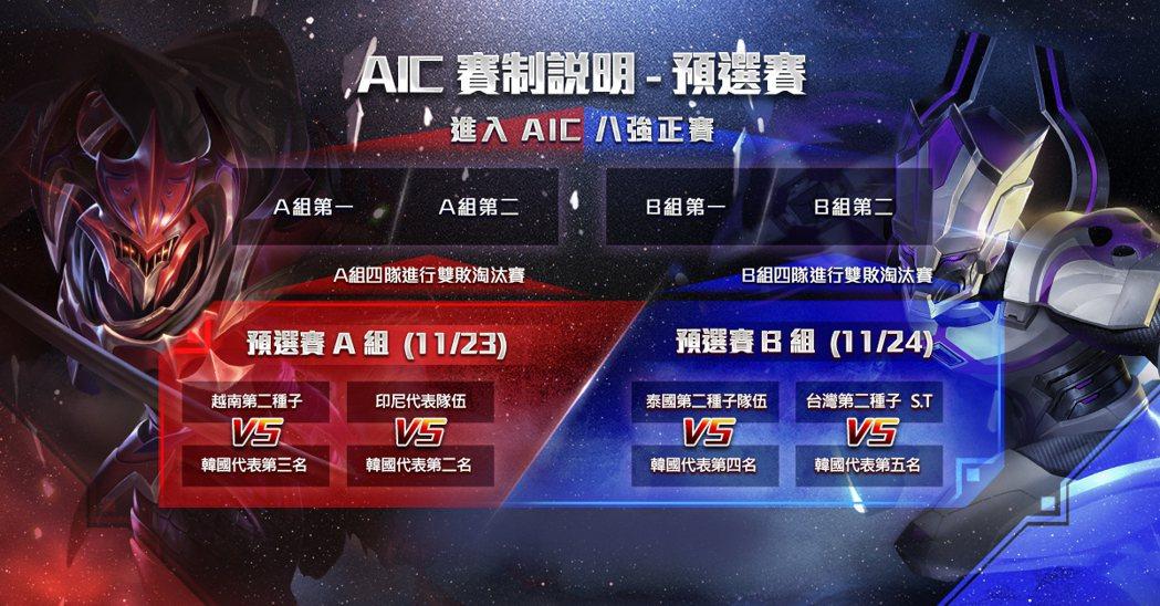 AIC 賽制說明:預選賽。
