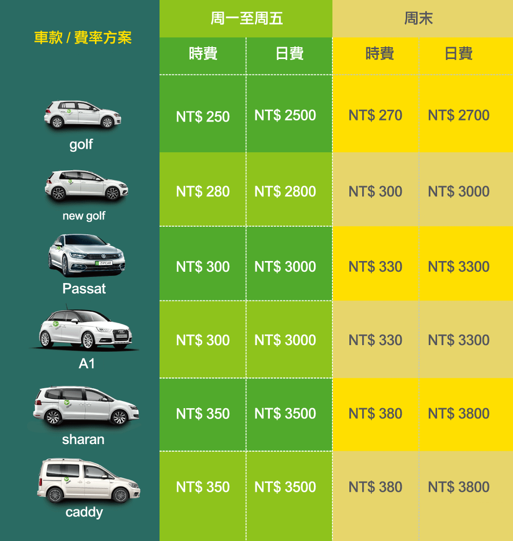 Zipcar 提供