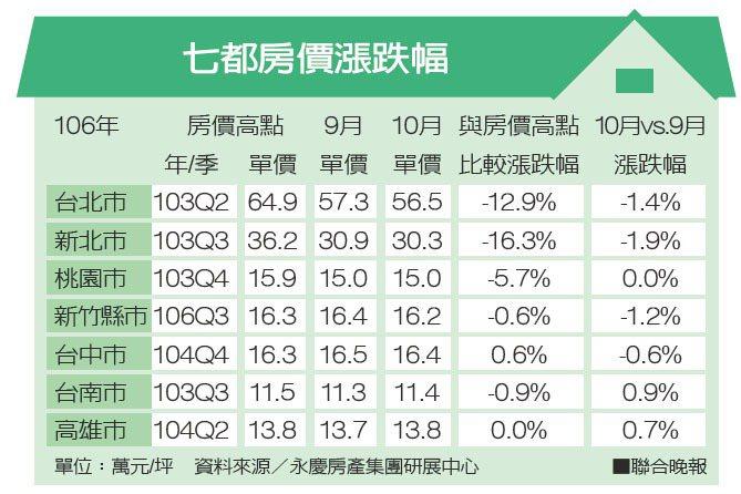 七都房價漲跌幅資料來源/永慶房產集團研展中心