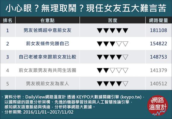 現任女友五大難言苦 KEYPO大數據關鍵引擎-調查時2016_11_01_201...