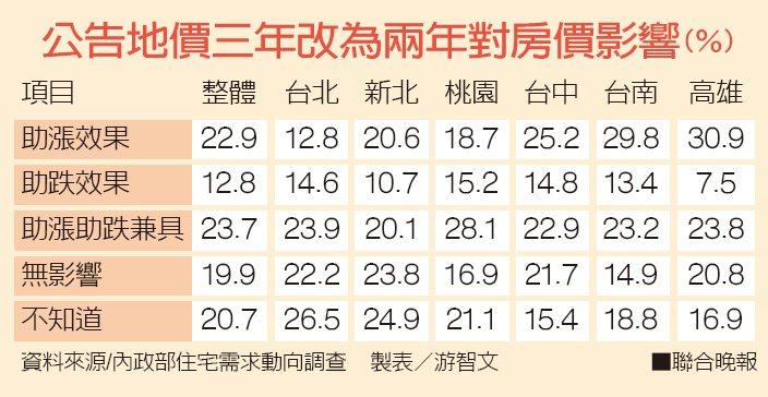 公告地價三年改為兩年對房價影響資料來源/內政部住宅需求動向調查 製表/游智文