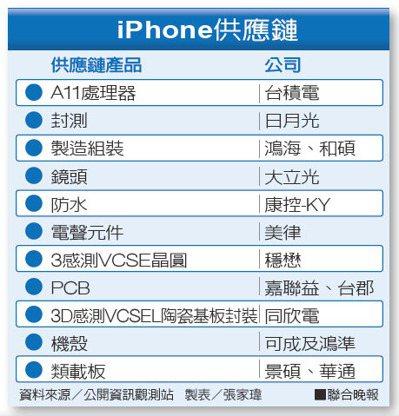 iPhone供應鏈 資料來源/公開資訊觀測站  製表/張家瑋