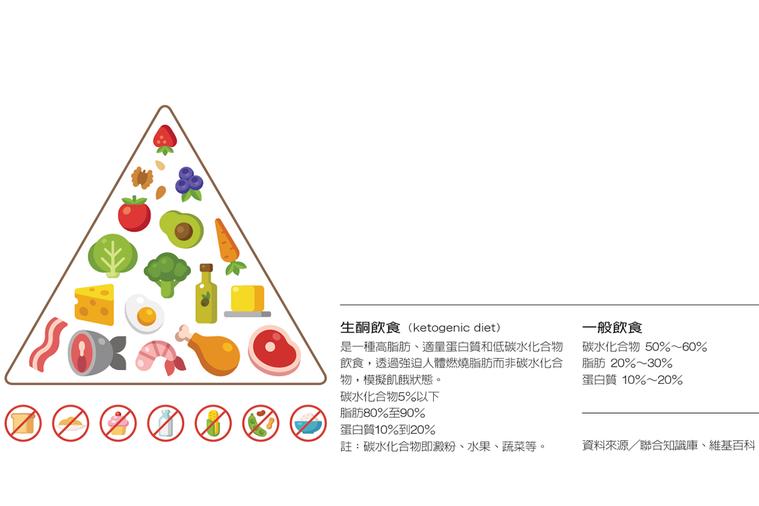 生酮飲食。 圖/元氣周報