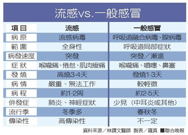 流感vs.一般感冒資料來源/林謂文醫師 製表/羅真