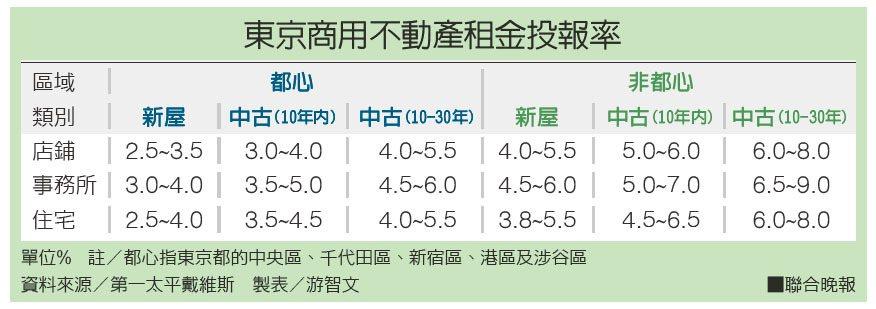 東京商用不動產租金投報率。