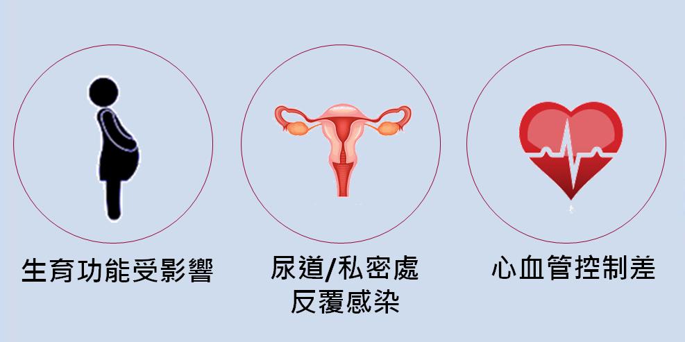 女性糖尿病3大難題。圖/中華民國糖尿病學會提供