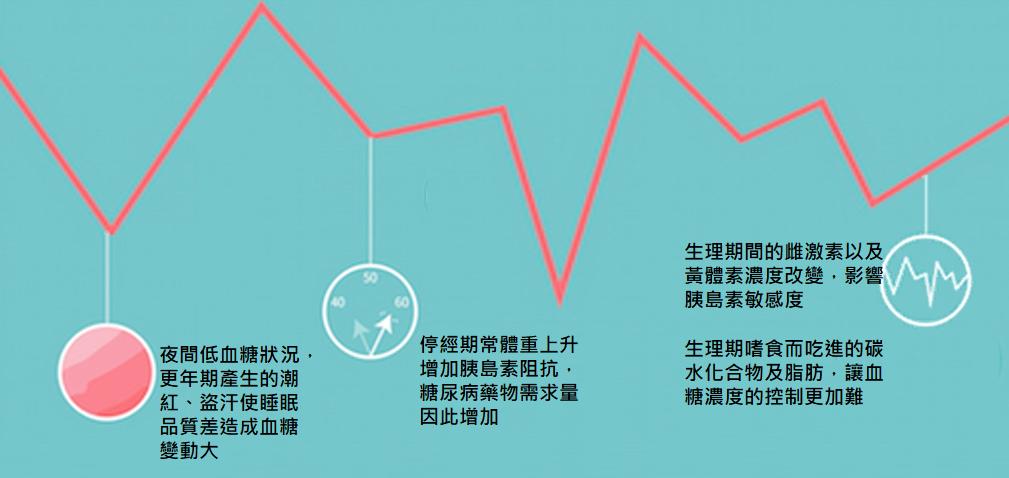 女性糖尿病血糖波動大控制更難。圖/中華民國糖尿病學會提供