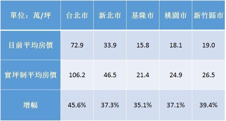表1:實坪制下,各區平均房價變化