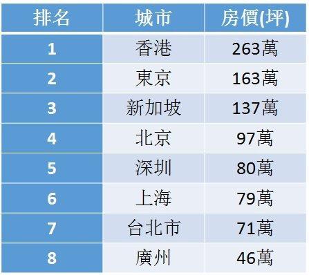 表2、亞洲主要城市房價