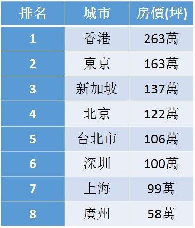 表3、換算實坪計價的排名變化