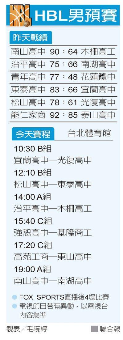 HBL男預賽 圖/聯合報提供