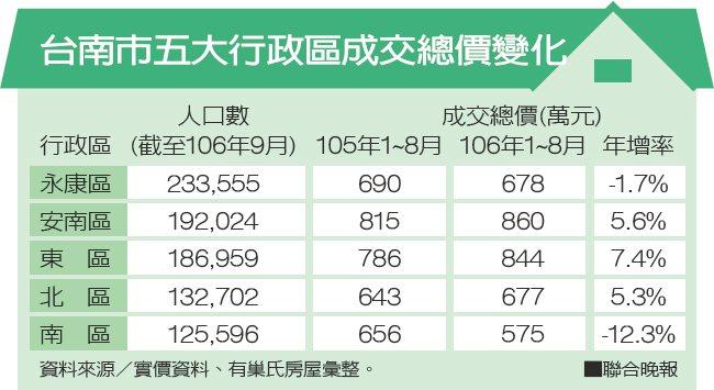 台南市五大行政區成交總價變化 資料來源/實價資料、有巢氏房屋彙整