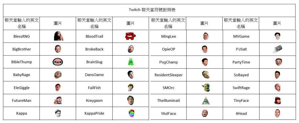 Twitch聊天室常用表情符號對照表。