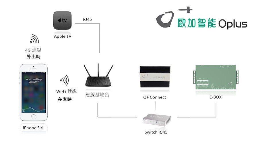 (圖)O+ Connect 使用架構說明