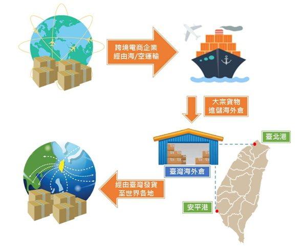 圖/臺灣港務公司提供