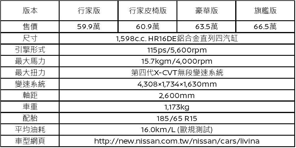 NISSAN LIVINA規配價位表。 圖/裕隆日產提供