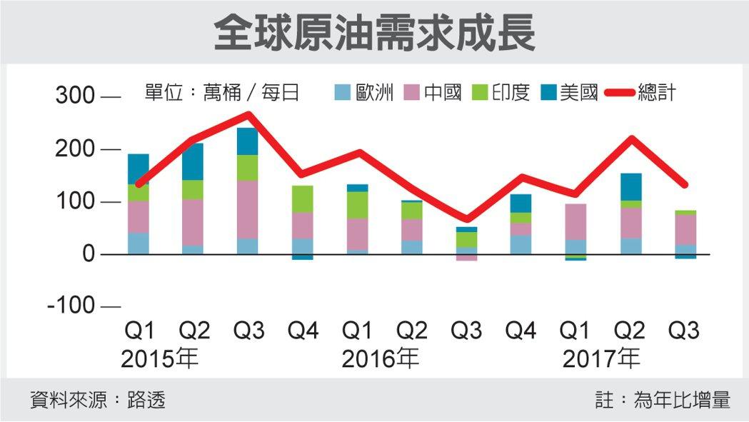 全球原油需求成長 圖/經濟日報提供
