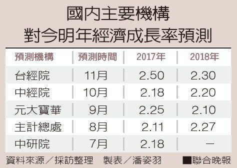 國內主要機構對今明年經濟成長率預測。 製表/潘姿羽、資料來源/採訪整理